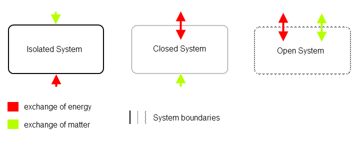 open and closed system A closed system is a system that exchanges only energy with its  a closed  system are the same as those described for an open.